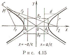 Уравнение гиперболы формула имеет вид