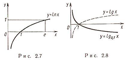 Логарифмическая функция с натуральным основанием
