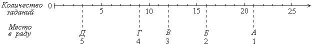 Номинальная шкала